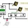 Як підключити та налаштувати adsl модем в mac os x