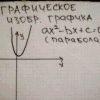 Як вирішувати квадратні рівняння